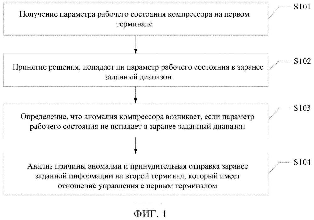 Способ и аппарат для контроля состояния компрессора терминала