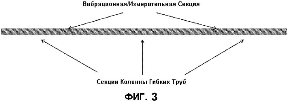 Способ и устройство распределенных систем увеличенной досягаемости в нефтяных месторождениях