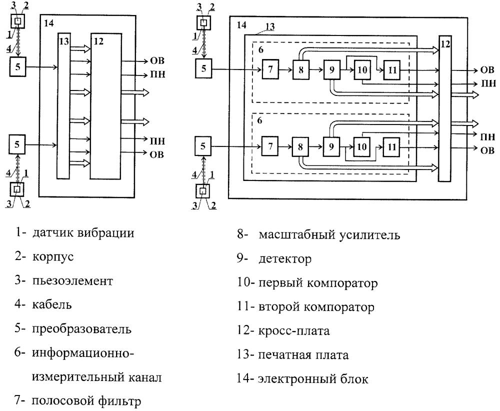 Аппаратура контроля вибрации