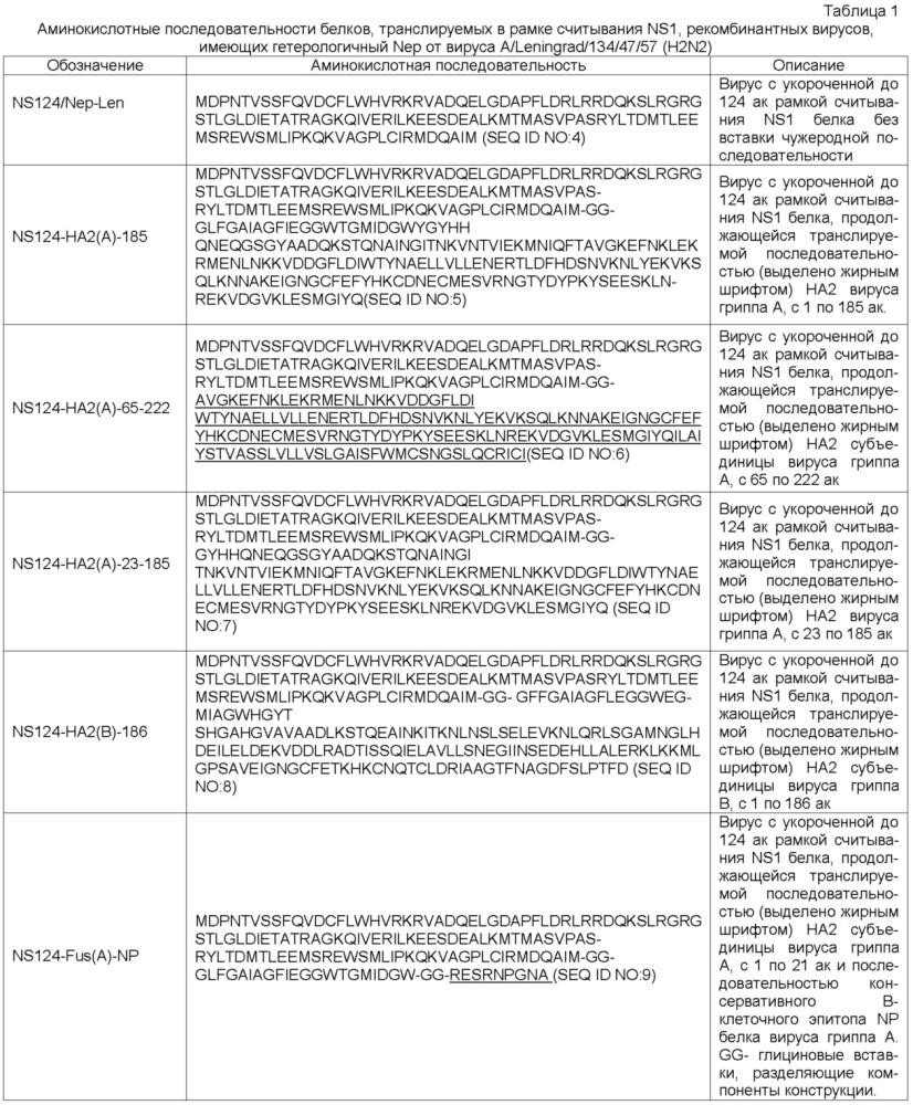 Аттенуированные гриппозные векторы для профилактики и/или лечения инфекционных заболеваний, а также для лечения онкологических заболеваний