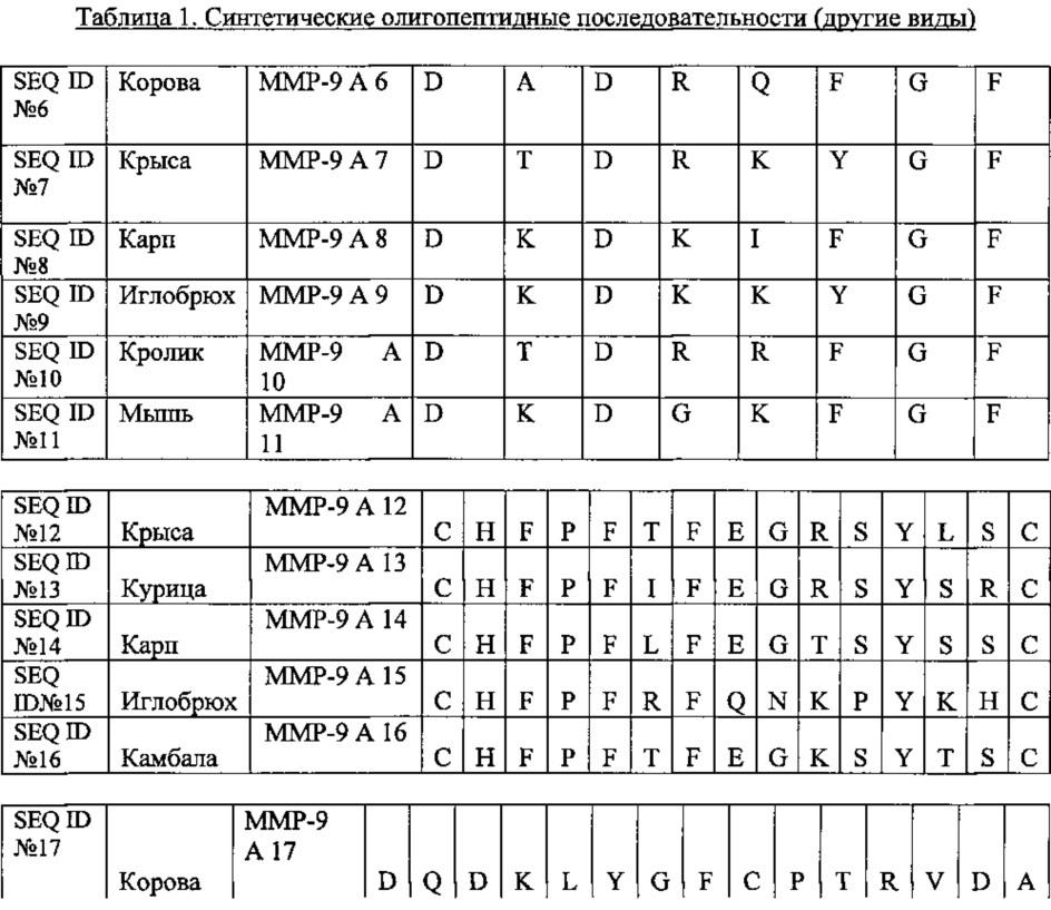 Олигопептиды металлопротеиназы-9 и их терапевтическое применение