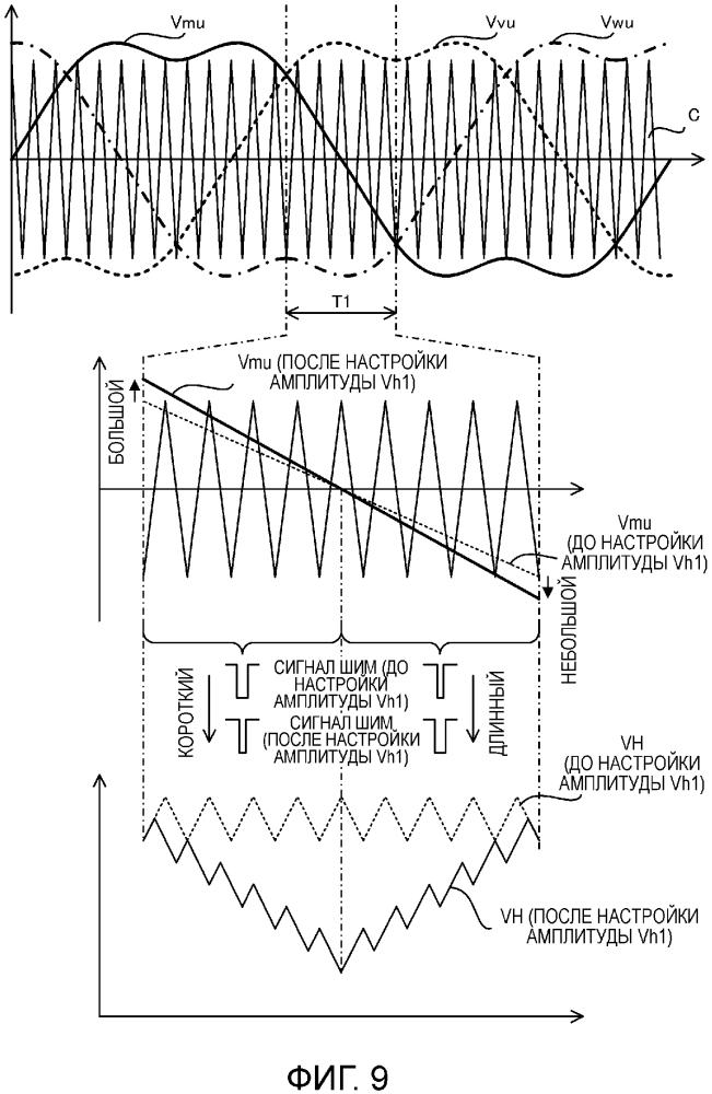 Аппаратура управления электродвигателя