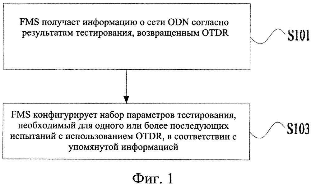 Способ и устройство для конфигурирования набора параметров тестирования с использованием оптического временного рефлектометра (otdr)