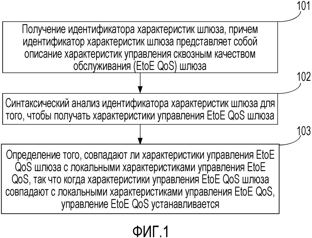 Способ, система и устройство согласования характеристик