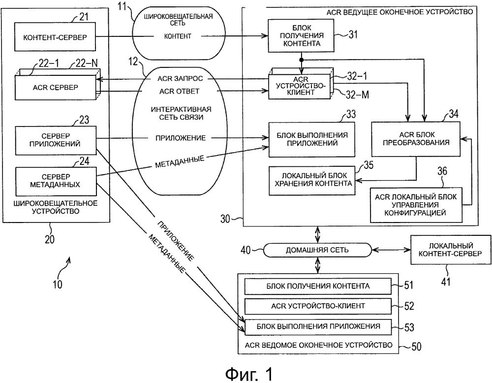 Устройство обработки информации, способ обработки информации, программа и система совместного использования контента