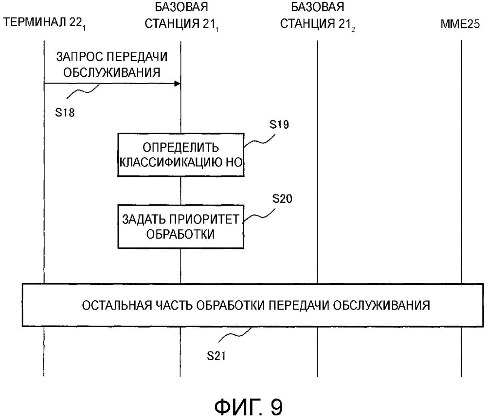 Система связи, базовая станция и способ связи