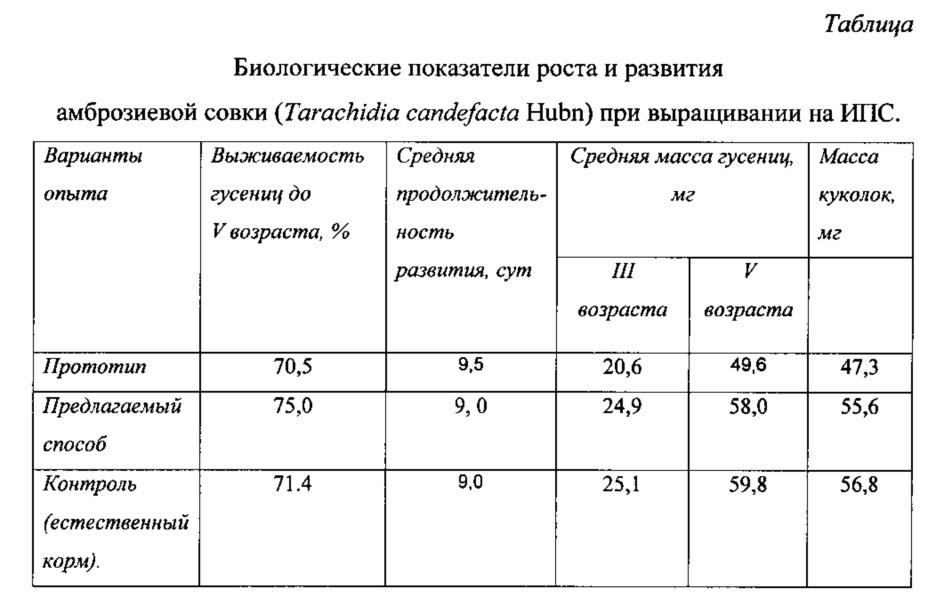 Способ производства питательной среды для разведения амброзиевой совки tarachidia candefacta hubn.