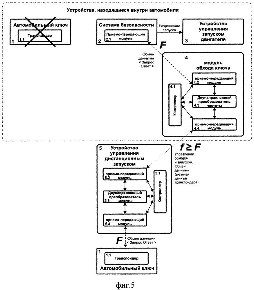 Система и способ обхода автомобильного иммобилайзера