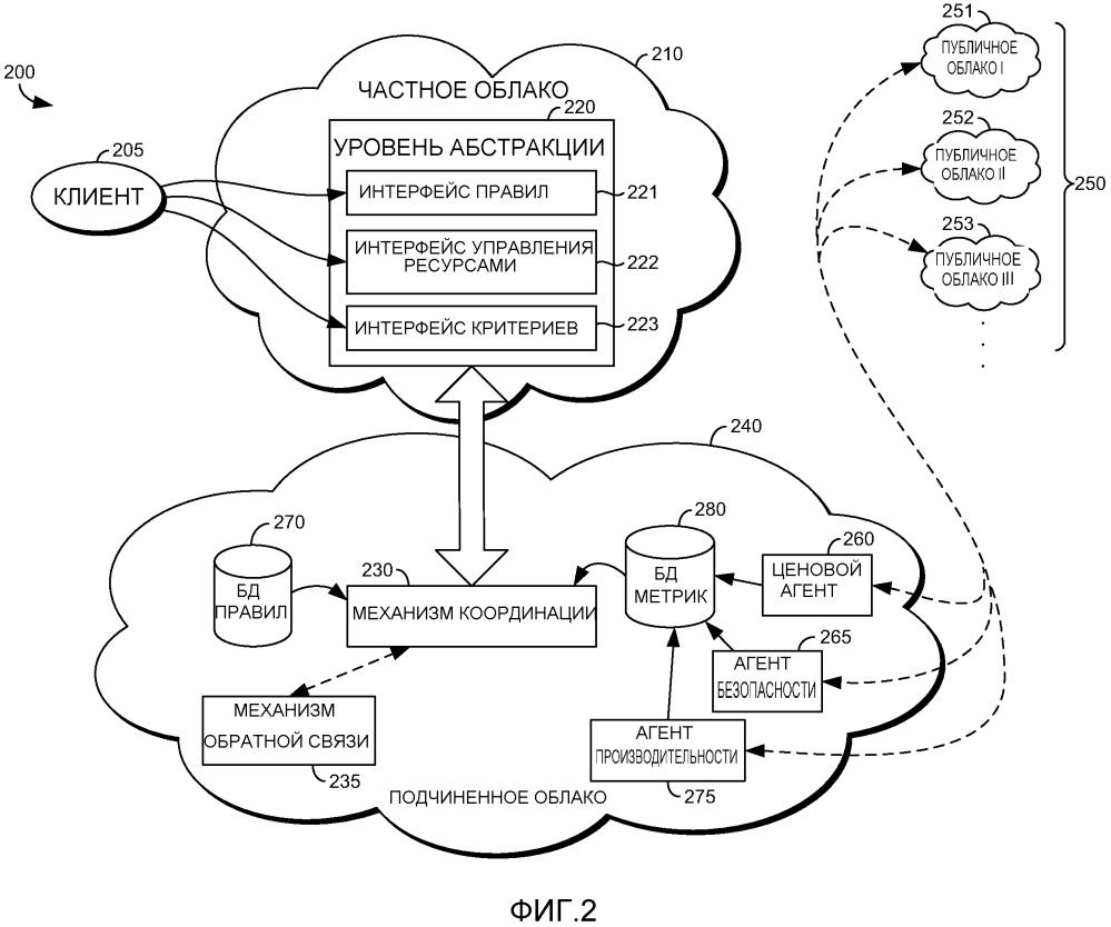 Механизм координации для выбора облака