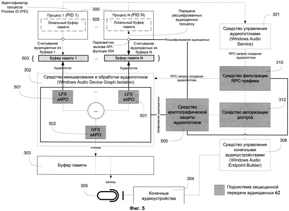 Система и способ защищенной передачи аудиоданных от микрофона к процессам