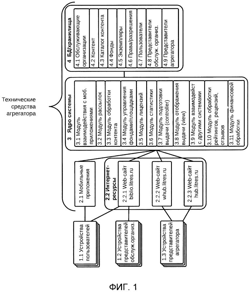 Система обеспечения систематизации, упорядочивания, распределения, обработки и работы с контентом библиотечной системы