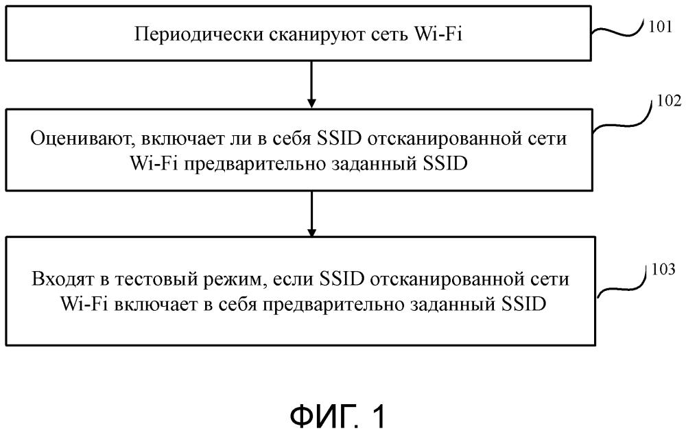 Способ и аппаратура для тестирования интеллектуального устройства