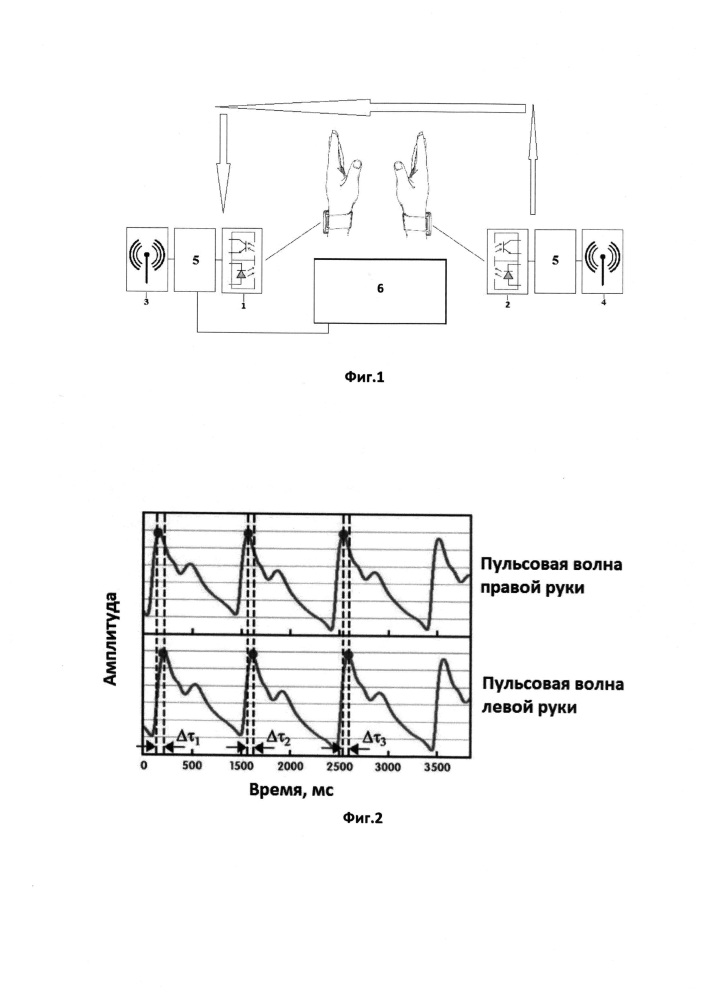 Способ измерения артериального давления