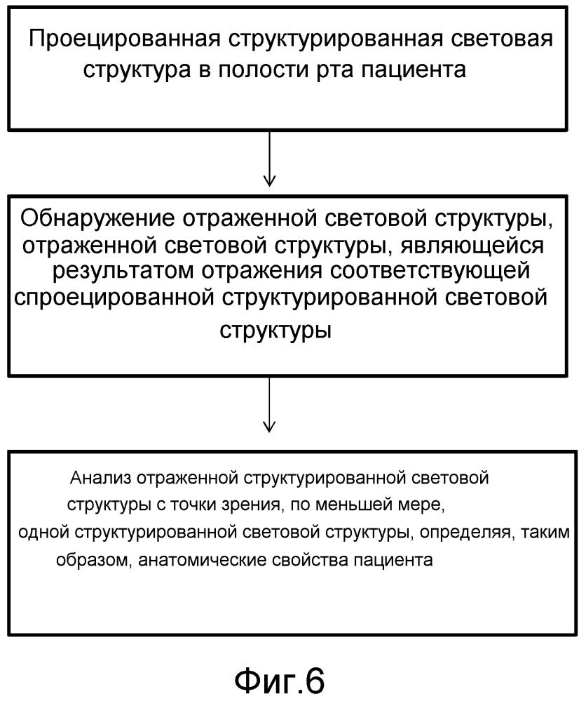 Способ и устройство для определения анатомических свойств пациента