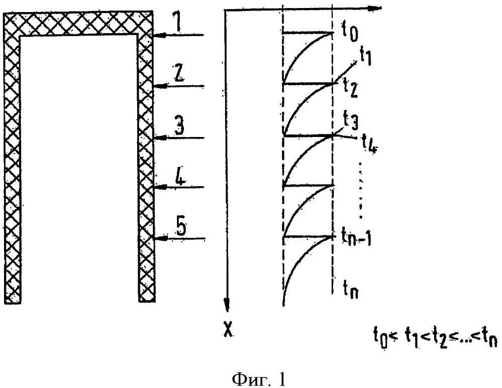 Способ литья под давлением термопластичных полюсных деталей и литьевая форма для реализации такового