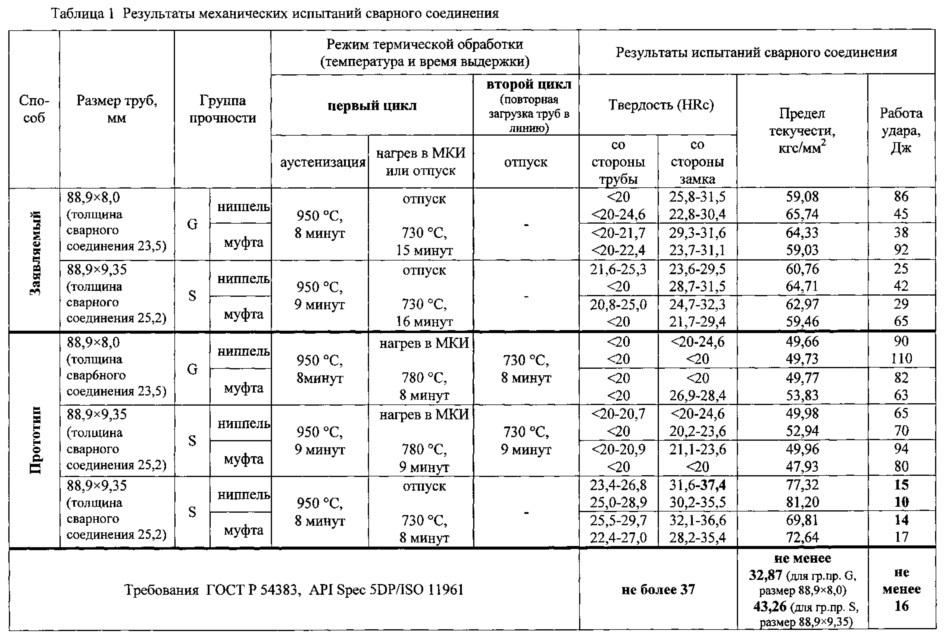Способ индукционной термической обработки сварного соединения