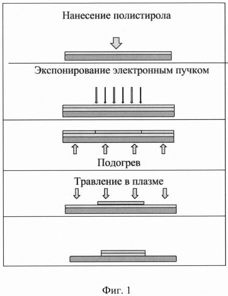 Способ сухой электронно-лучевой литографии