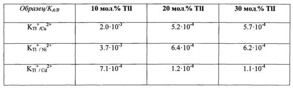 Состав мембраны химического сенсора для определения концентрации ионов таллия в водных растворах
