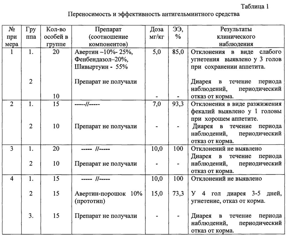Антигельминтное средство для лечения и профилактики делафондиоза, альфортиоза, оксиуроза, стронгилеза и трихонематидозов лошадей