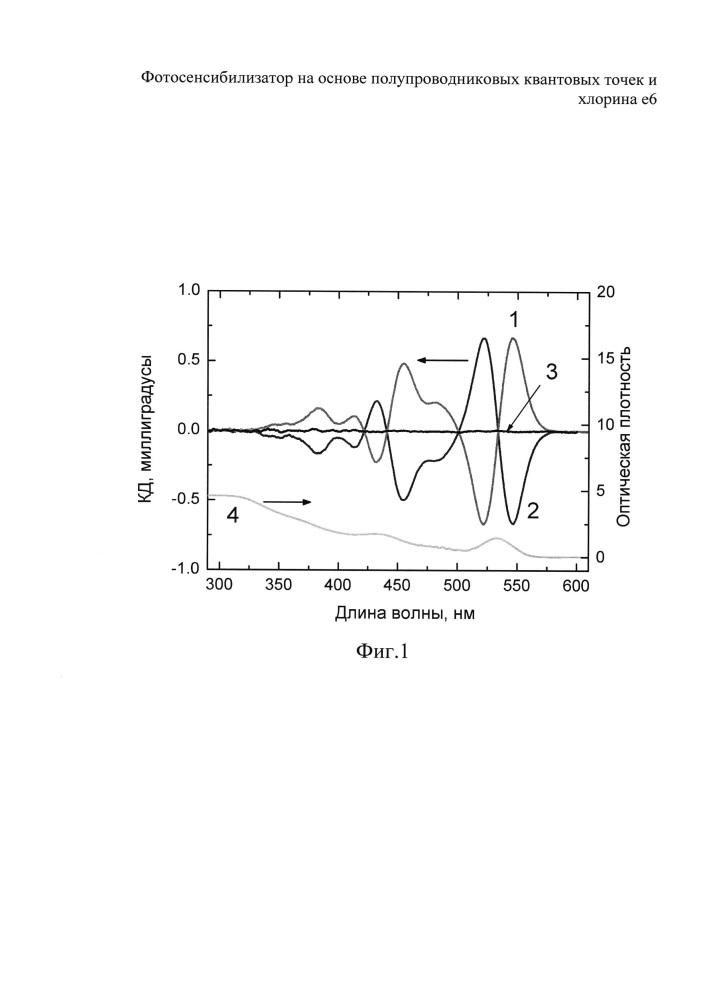 Фотосенсибилизатор на основе полупроводниковых квантовых точек и хлорина е6