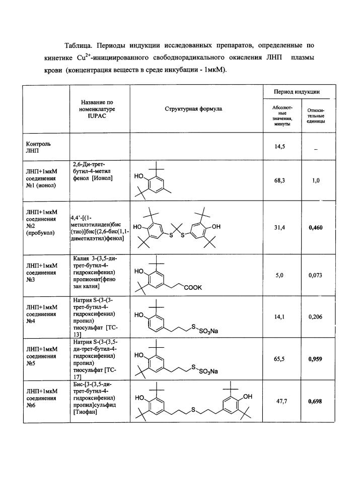 Способ экспресс-скрининга потенциальных антиоксидантов с использованием кинетической модели медь-инициированного свободнорадикального окисления липопротеидов низкой плотности плазмы крови человека