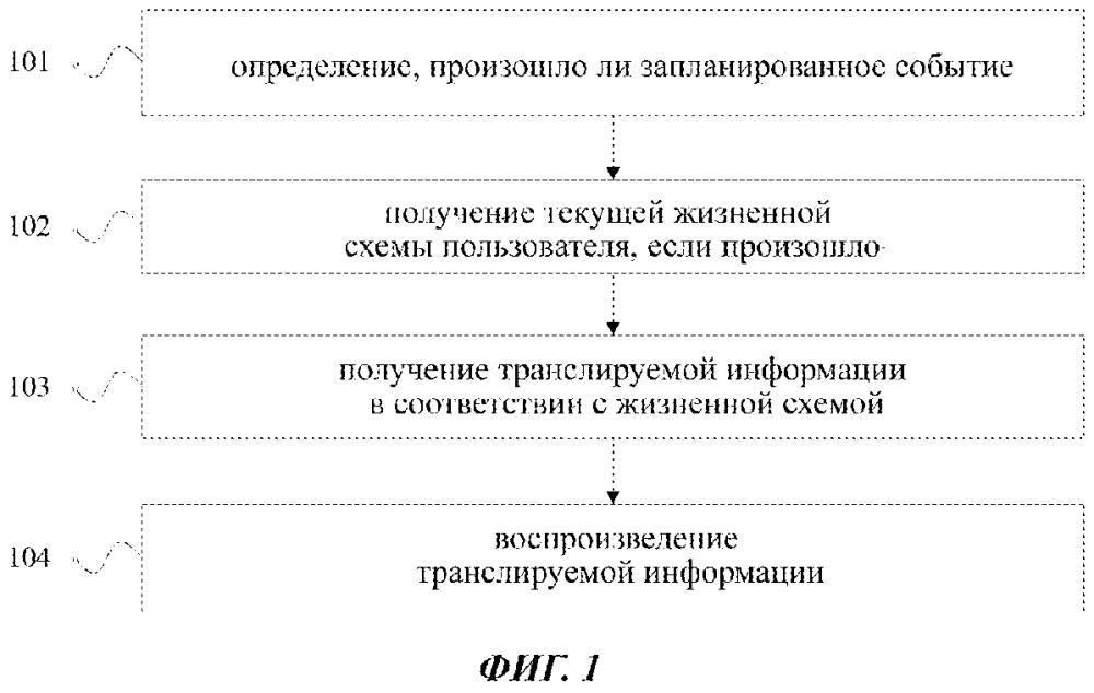 Способ и устройство для трансляции информации