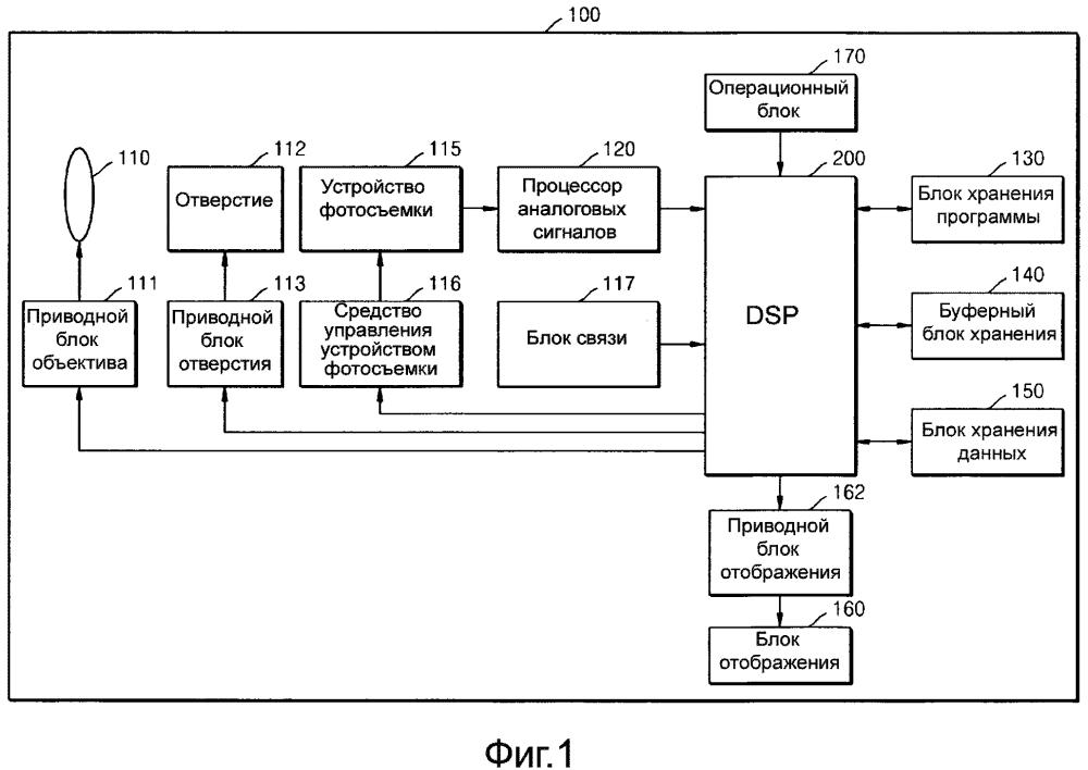 Способ и устройство управления масштабированием и устройство цифровой фотосъемки
