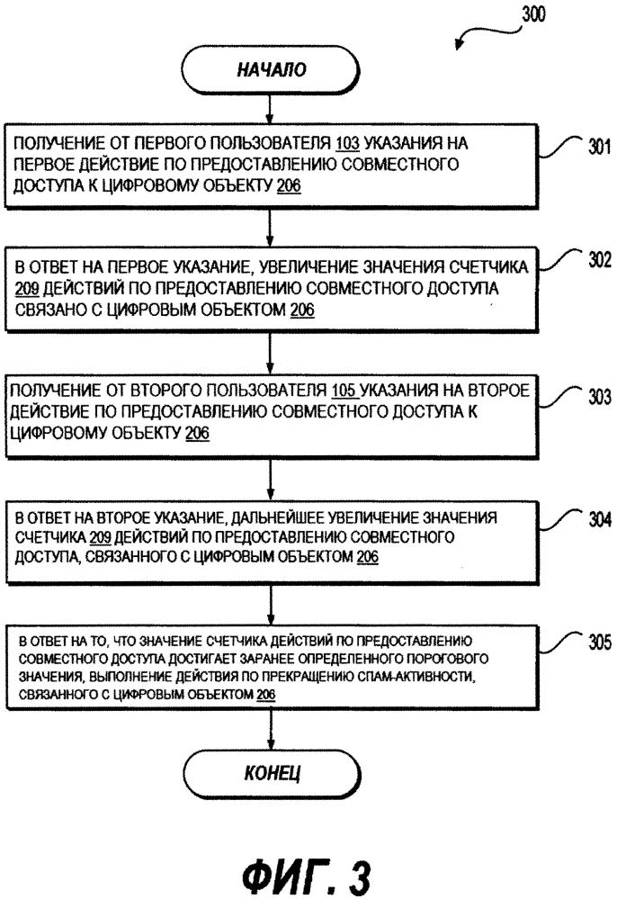Способ и сервер определения спам активности в облачной системе