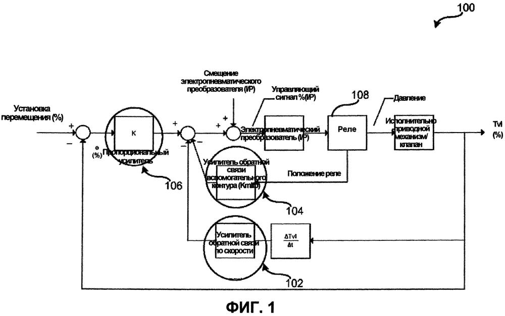 Способы и система для перехода в резервный режим обратной связи вспомогательного контура