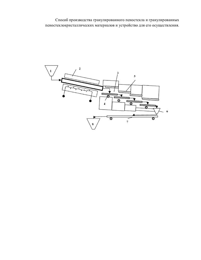 Способ производства гранулированного пеностекла и гранулированных пеностеклокристаллических материалов и устройство для его осуществления