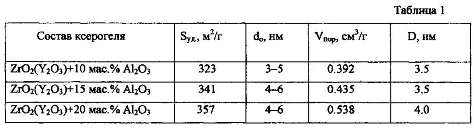 Способ получения мезопористых ксерогелей и нанопорошков в системе zro2(y2o3)-al2o3 для носителей катализаторов при конверсии метана в синтез-газ