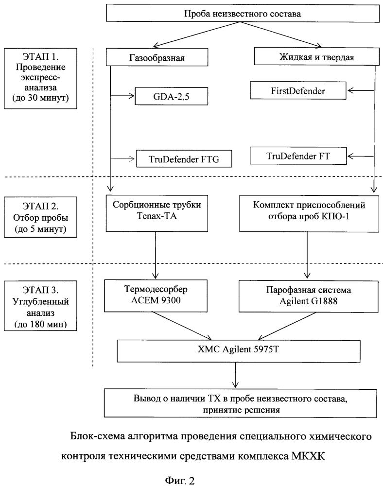 Способ обнаружения и идентификации токсичных химикатов с использованием мобильного комплекса химического контроля