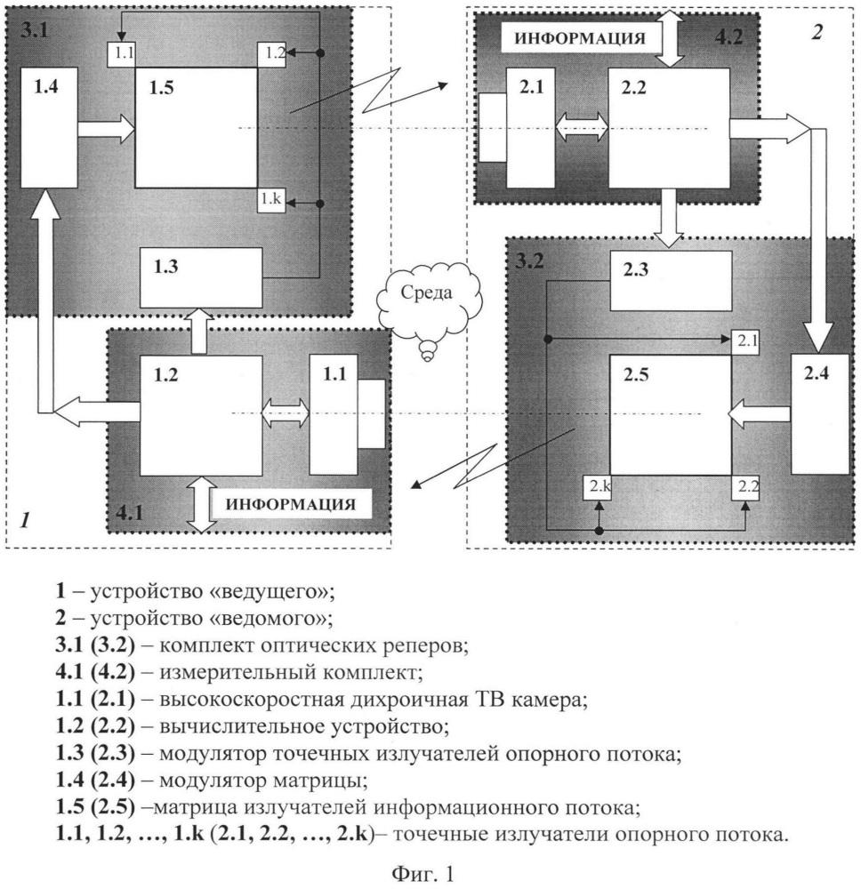 Способ определения взаимного положения и управления для группы перемещающихся объектов