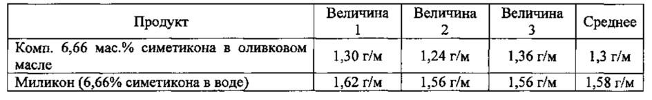 Фармацевтическая композиция на масляной основе для лечения желудочно-кишечных заболеваний