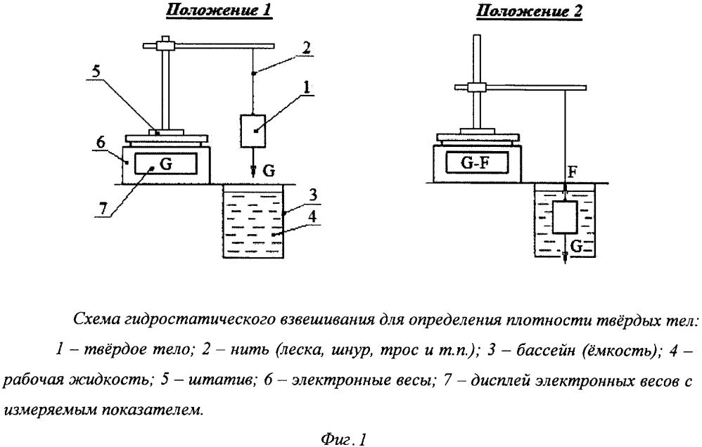 Способ гидростатического взвешивания твёрдых тел
