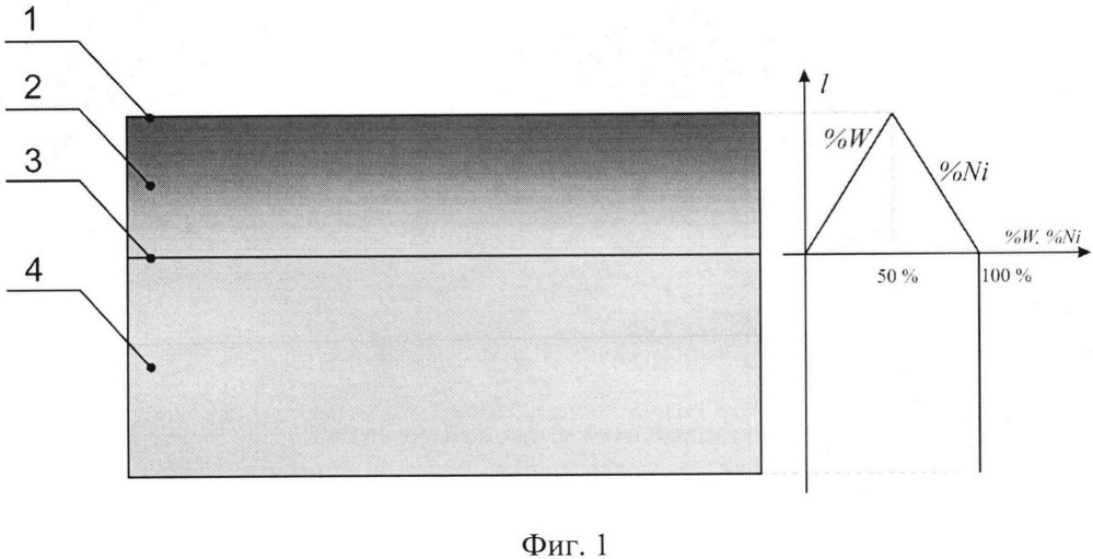 Градиентное защитное покрытие