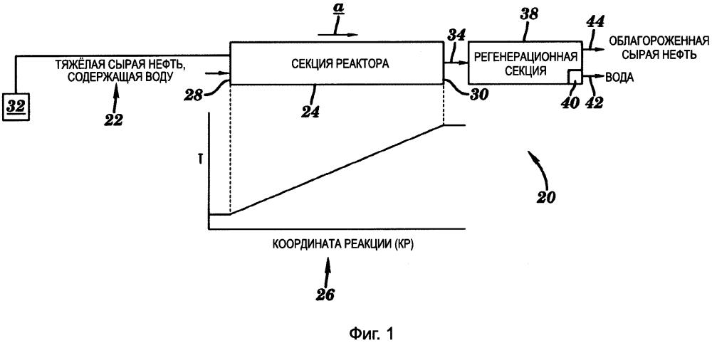 Система и способ управления и оптимизации гидротермального процесса облагораживания тяжелой сырой нефти и битума