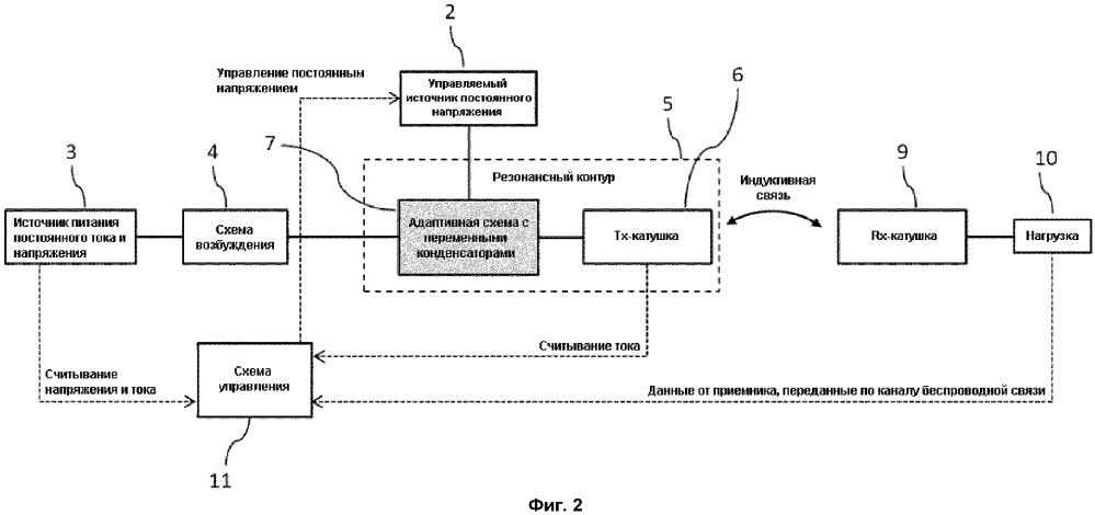 Способ управления в системах беспроводной передачи энергии