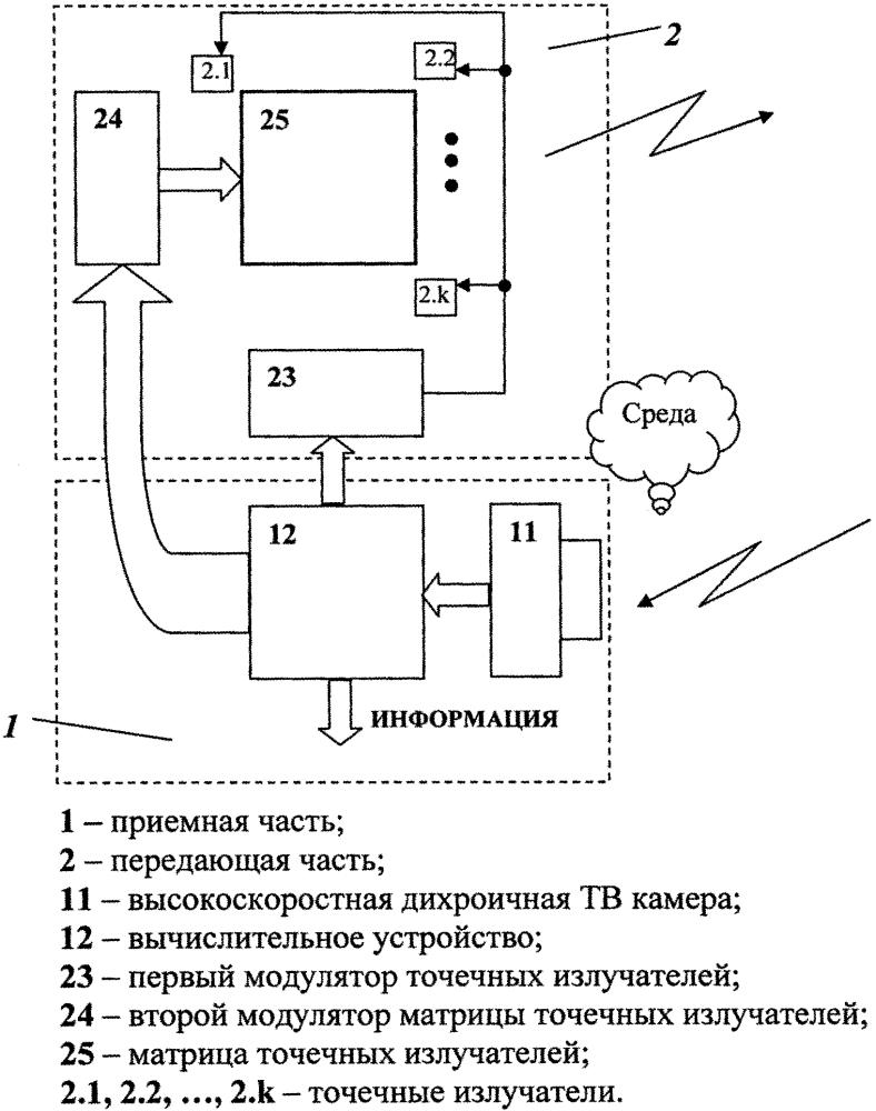 Способ передачи информации в открытой оптической среде между перемещающимися объектами и устройство для его реализации