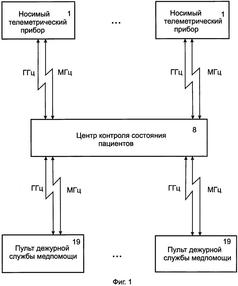 Радиоканальная система кардиомониторинга, предупреждения и действий в критических ситуациях