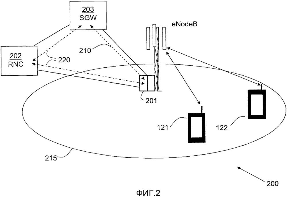 Способ управления потоками трафика плоскости пользователя в сети беспроводной связи