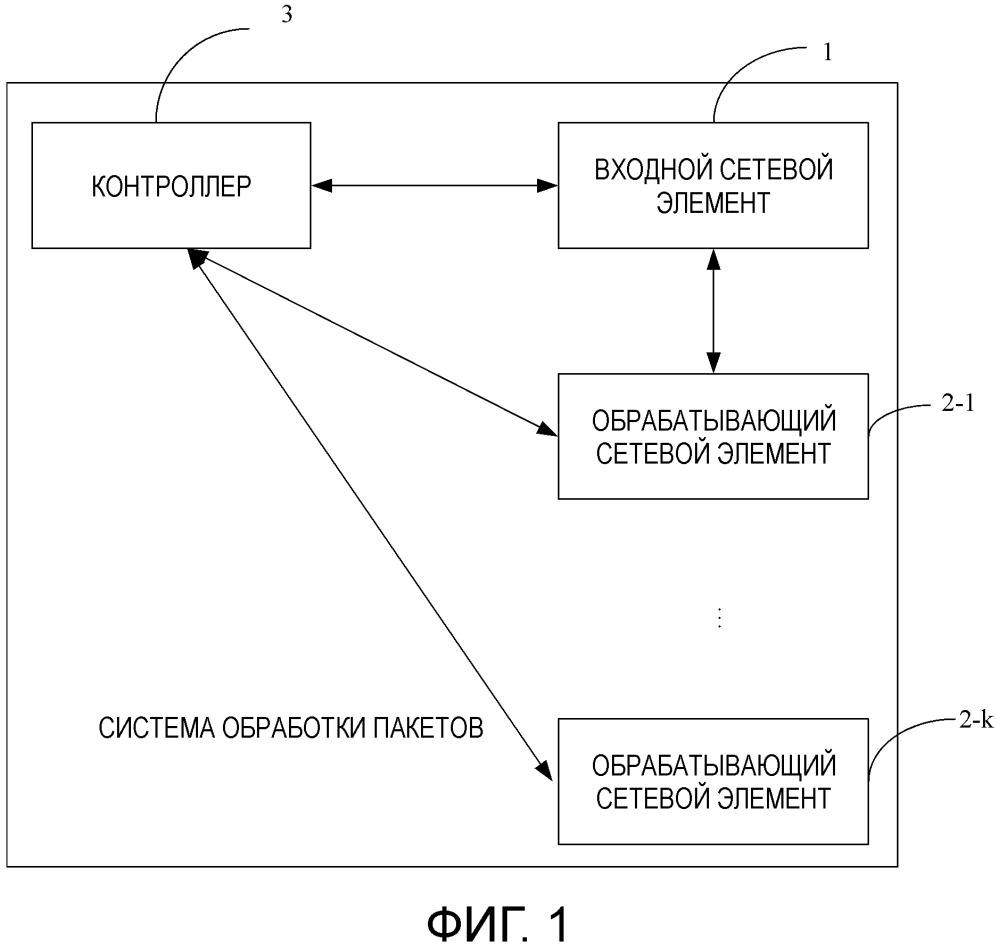 Способ, устройство и система обработки пакетов