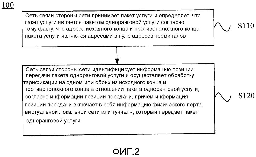 Способ обработки одноранговой услуги и устройство