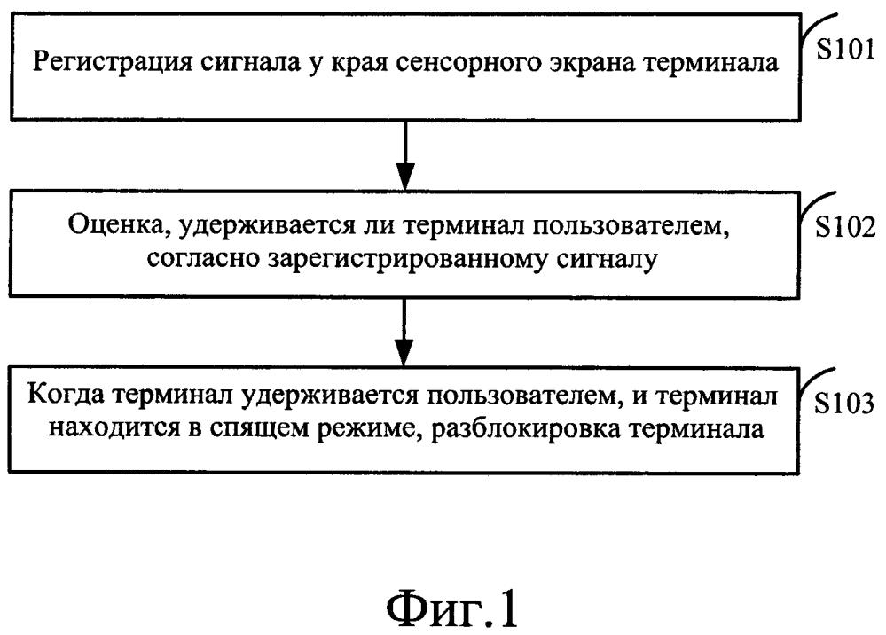 Способ и устройство для разблокировки, а также терминал