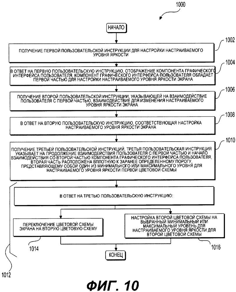 Способ управления экраном электронного устройства (варианты) и устройство, которое его реализует