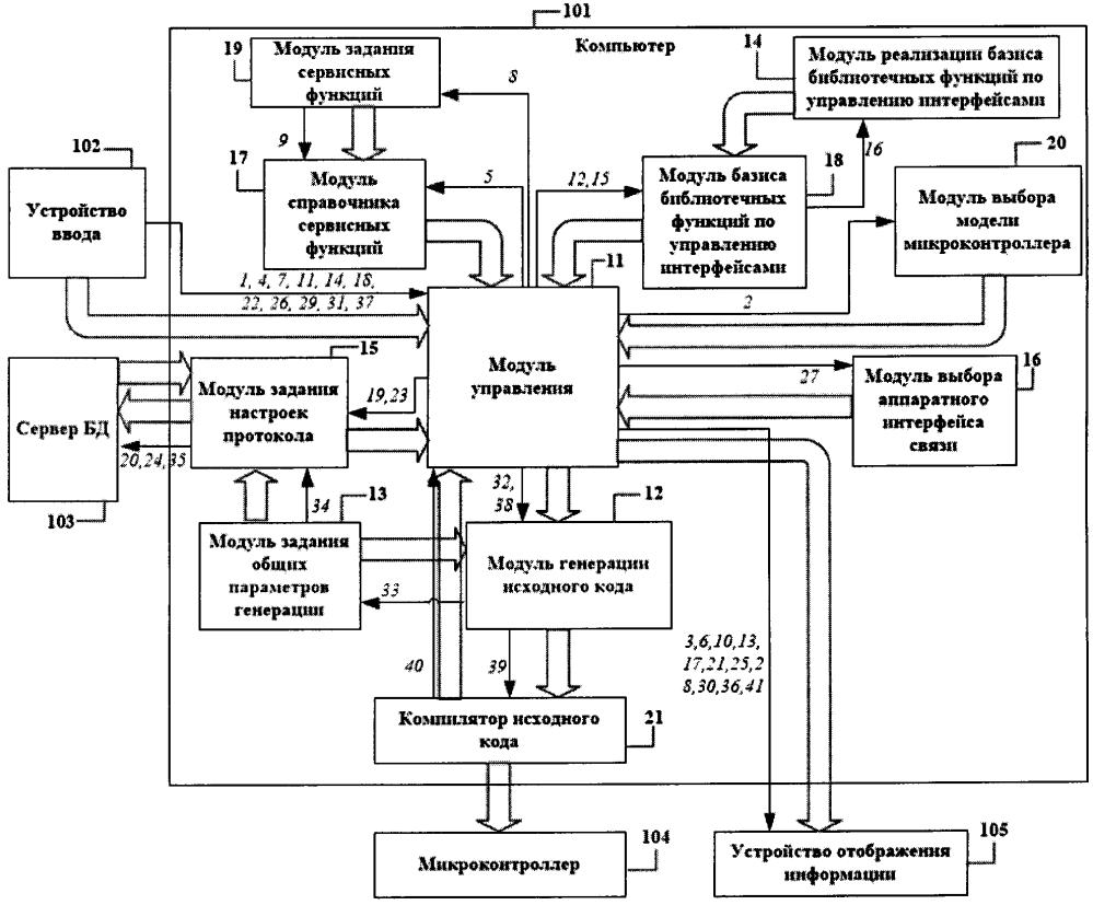 Система информационной поддержки разработчика программного обеспечения для микроконтроллеров