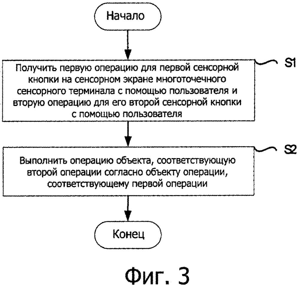 Способ и устройство сенсорного управления для многоточечного сенсорного терминала