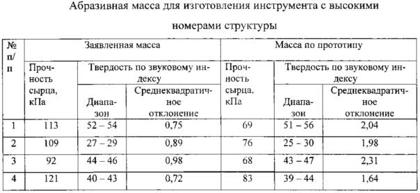 Абразивная масса для изготовления инструмента с высокими номерами структуры