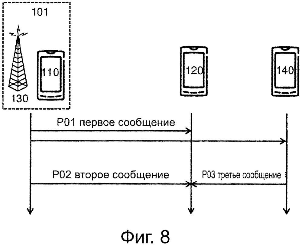 Способ и беспроводное устройство для обеспечения коммуникации от устройства к устройству