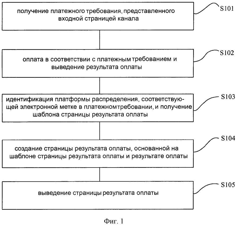 Способ и устройство для обработки информации, относящейся к электронным транзакциям